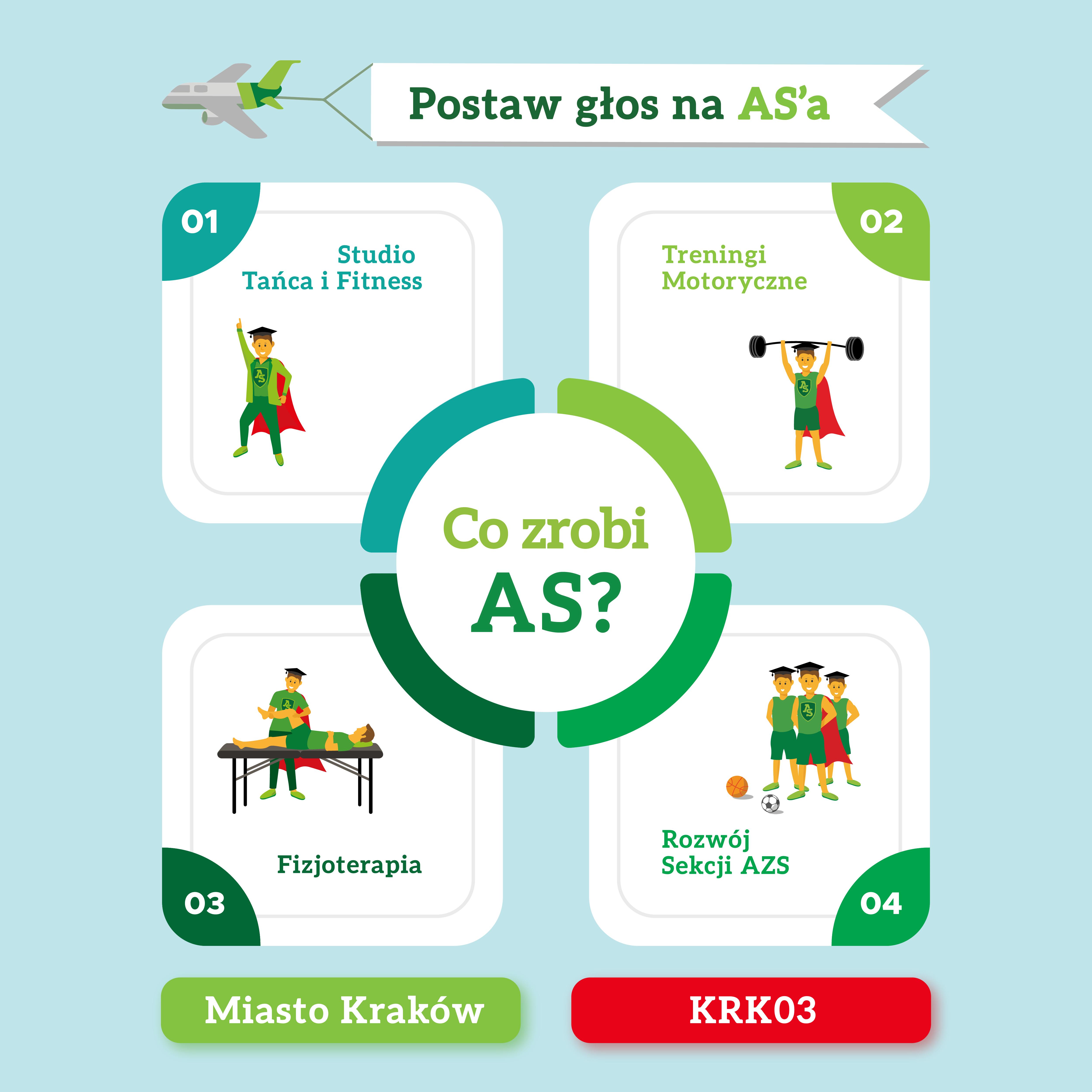 Budżet Obywatelski Województwa Małopolskiego Aktywny Student 2022 głosowanie KRK03